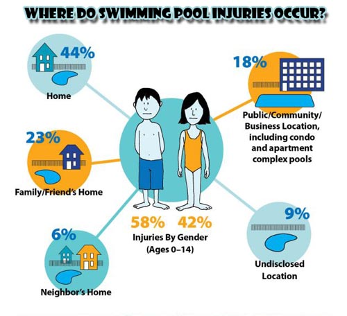 Swimming Pool Injuries